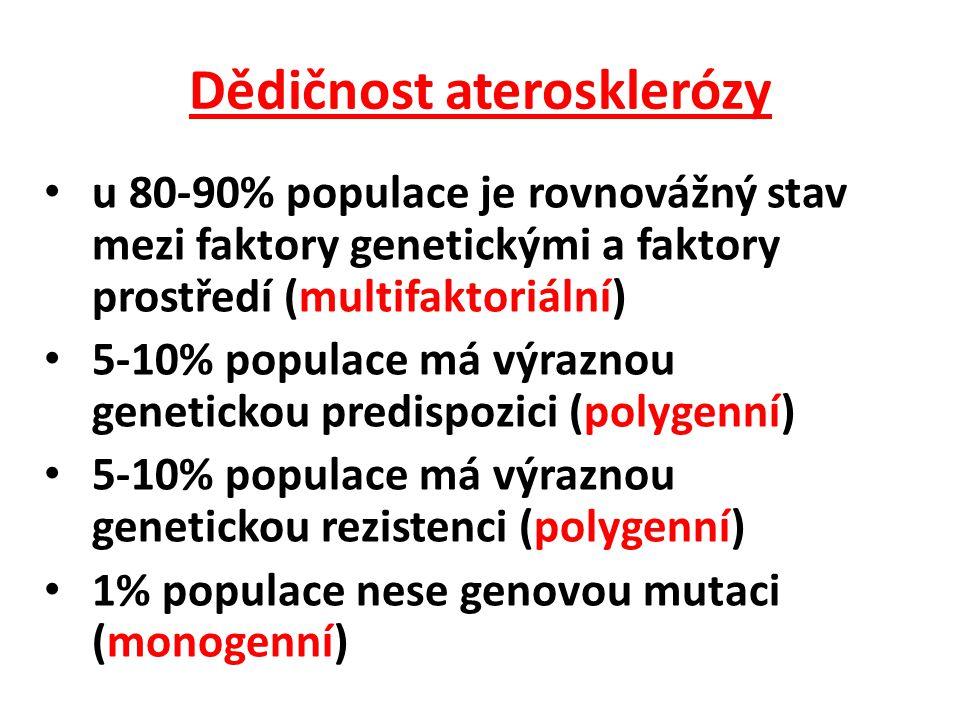 Dědičnost aterosklerózy