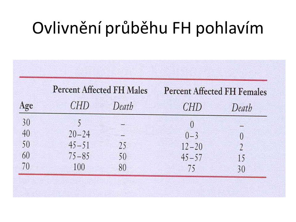 Ovlivnění průběhu FH pohlavím