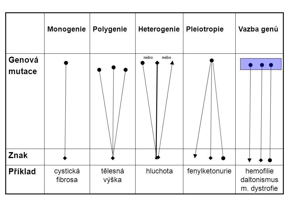 hemofilie daltonismus m. dystrofie