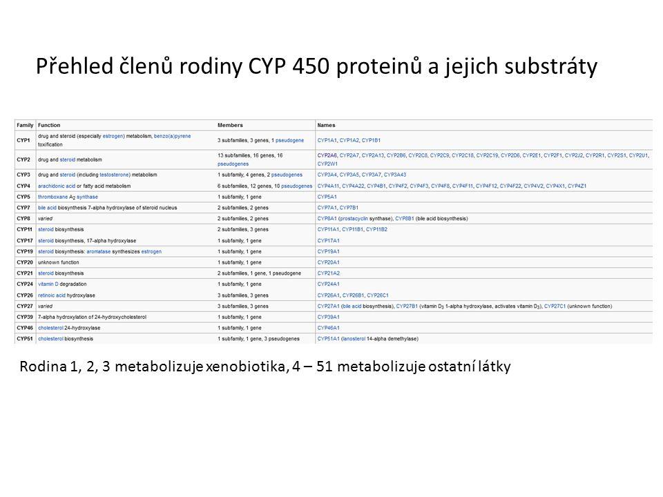 Přehled členů rodiny CYP 450 proteinů a jejich substráty
