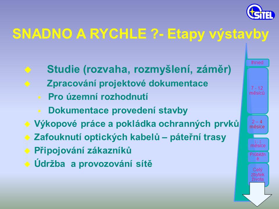 SNADNO A RYCHLE - Etapy výstavby