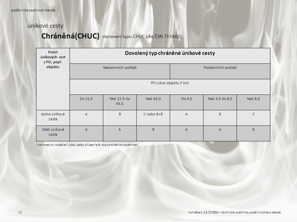 Chráněná(CHUC) únikové cesty Dovolený typ chráněné únikové cesty