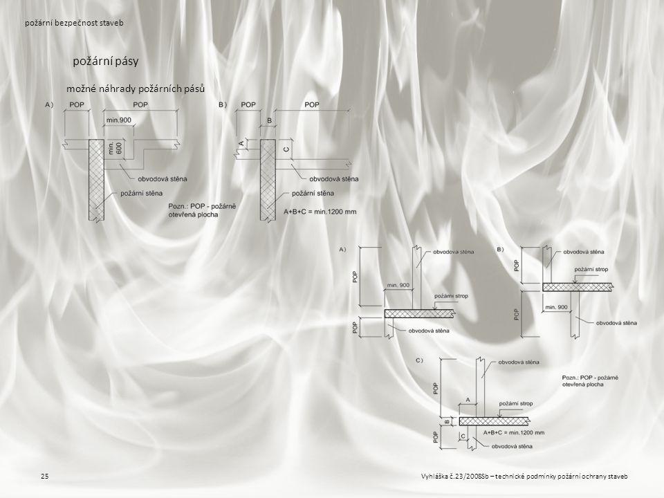 požární pásy možné náhrady požárních pásů