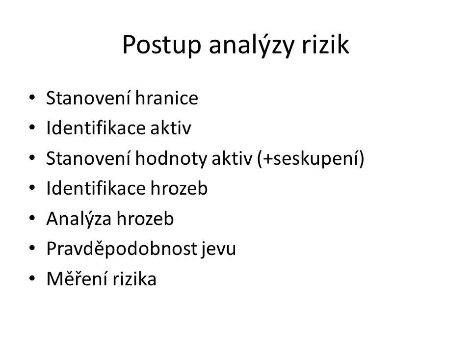 Postup analýzy rizik Stanovení hranice Identifikace aktiv
