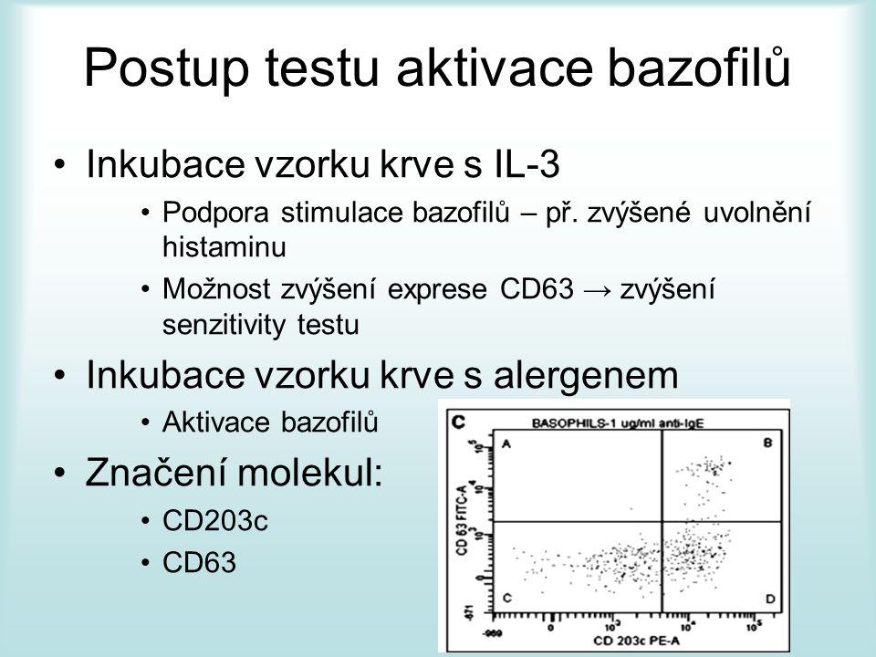 Postup testu aktivace bazofilů
