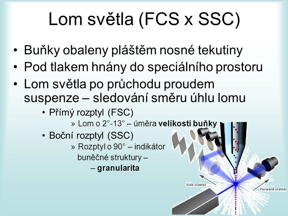 Lom světla (FCS x SSC) Buňky obaleny pláštěm nosné tekutiny