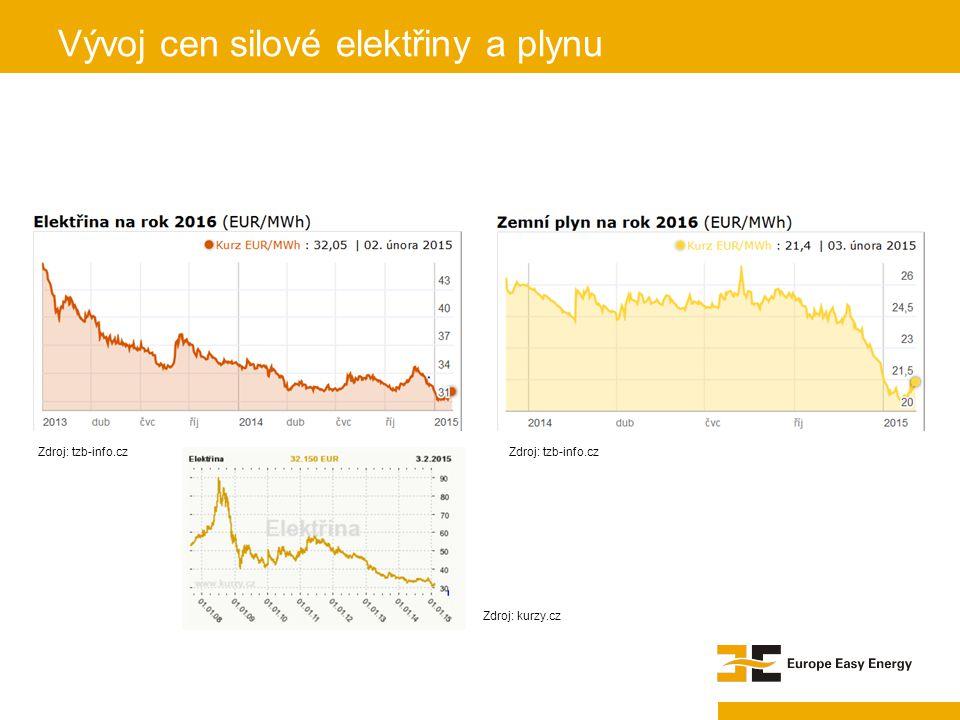 Vývoj cen silové elektřiny a plynu