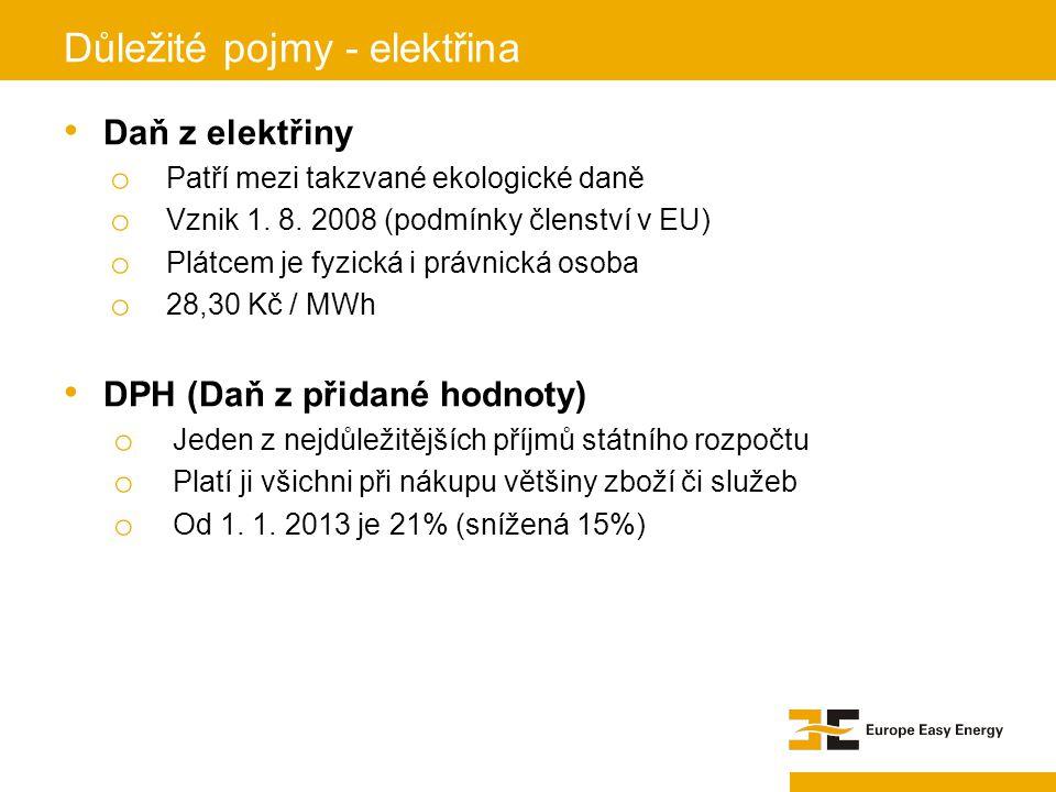 Důležité pojmy - elektřina