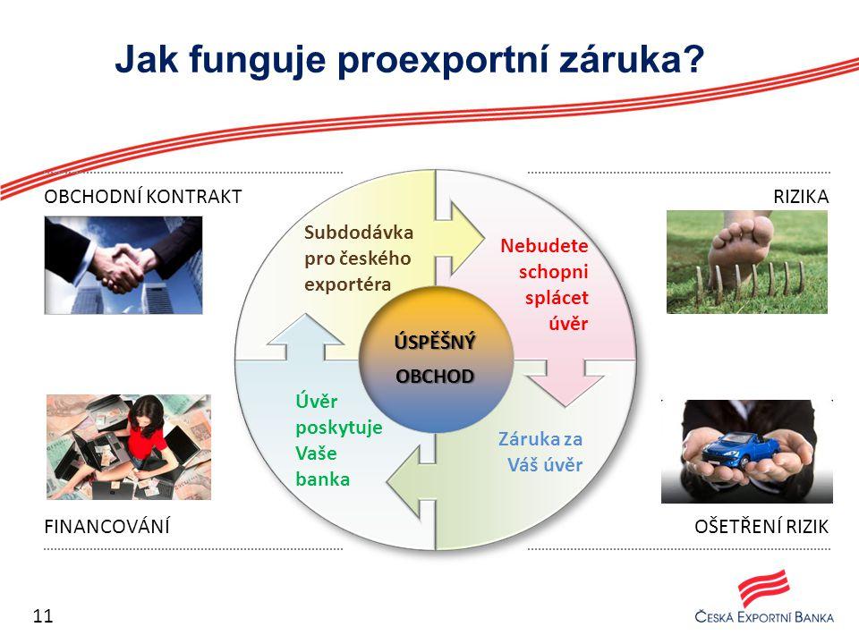 Jak funguje proexportní záruka
