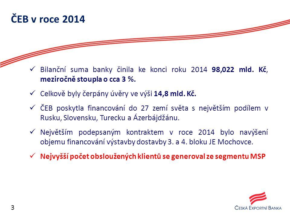 ČEB v roce 2014 Bilanční suma banky činila ke konci roku 2014 98,022 mld. Kč, meziročně stoupla o cca 3 %.