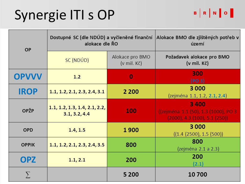 Synergie ITI s OP OPVVV IROP OPZ 300 2 200 3 000 100 3 400 1 900 800