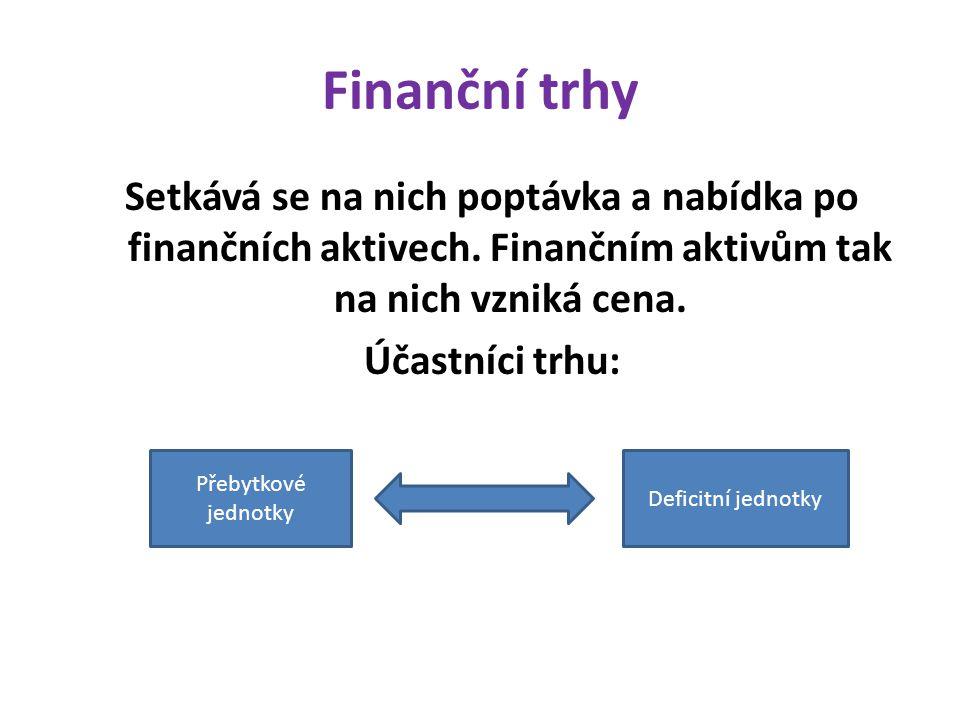 Finanční trhy Setkává se na nich poptávka a nabídka po finančních aktivech. Finančním aktivům tak na nich vzniká cena. Účastníci trhu: