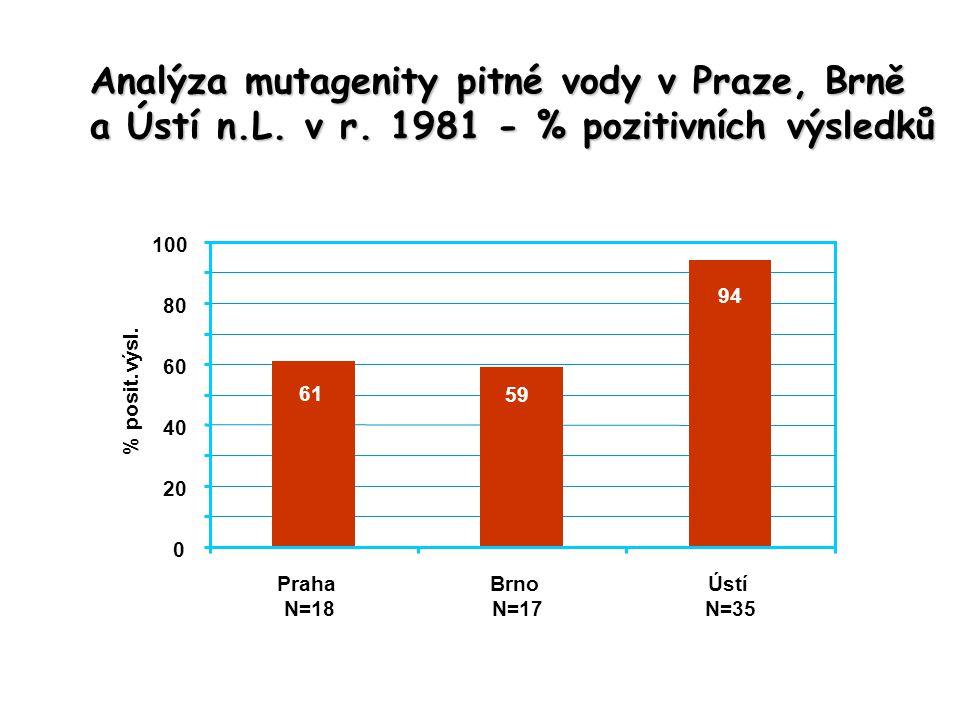 Analýza mutagenity pitné vody v Praze, Brně
