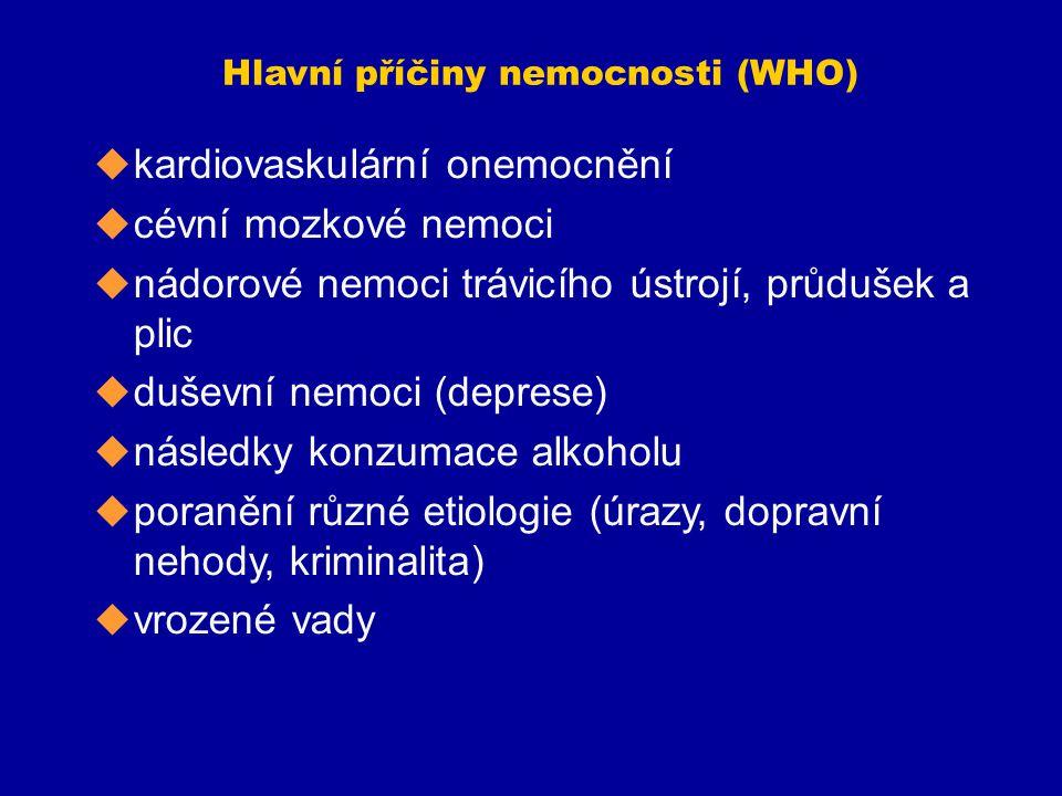 Hlavní příčiny nemocnosti (WHO)