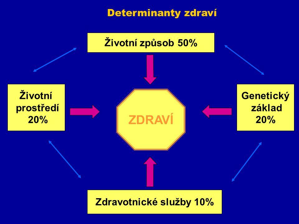 ZDRAVÍ Determinanty zdraví Životní způsob 50% Životní prostředí 20%