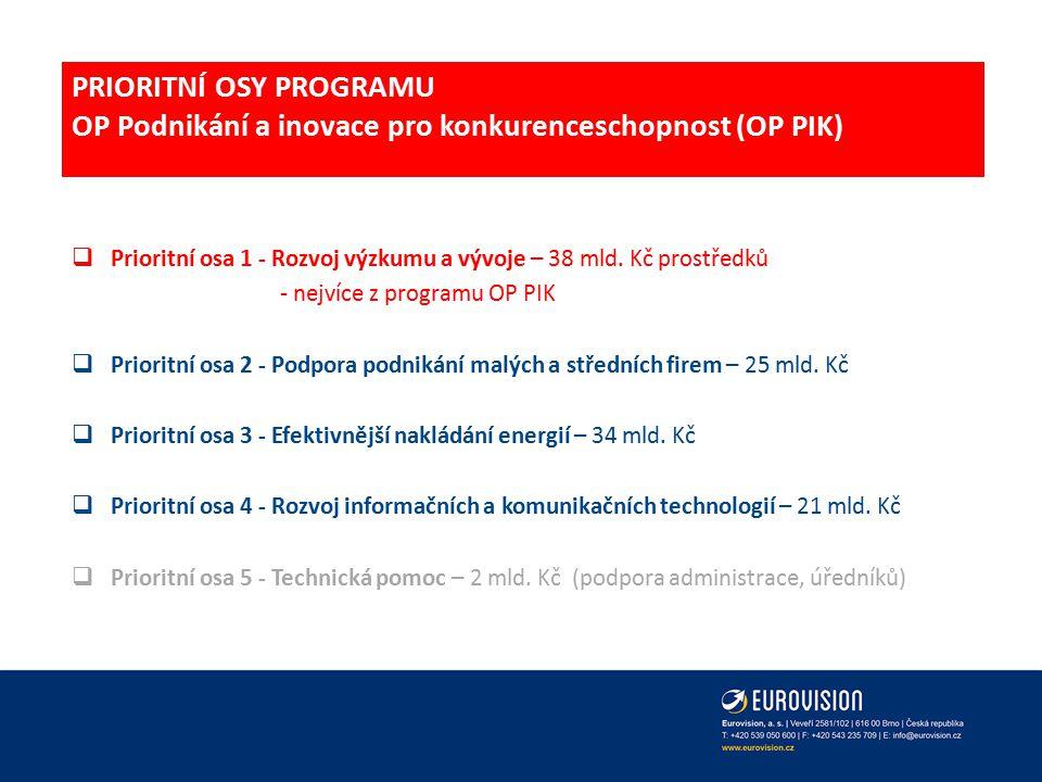 PRIORITNÍ OSY PROGRAMU OP Podnikání a inovace pro konkurenceschopnost (OP PIK)
