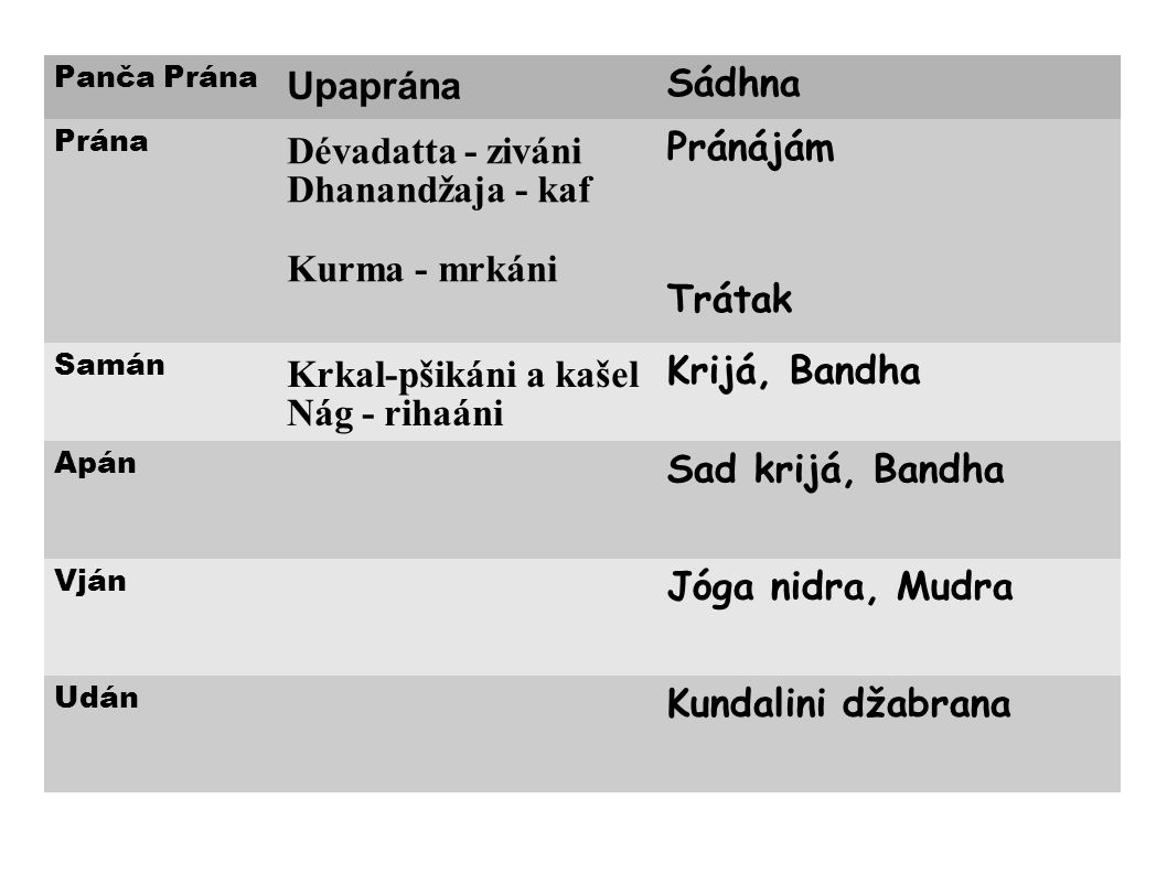 Upaprána Sádhna Pránájám Dévadatta - ziváni Dhanandžaja - kaf