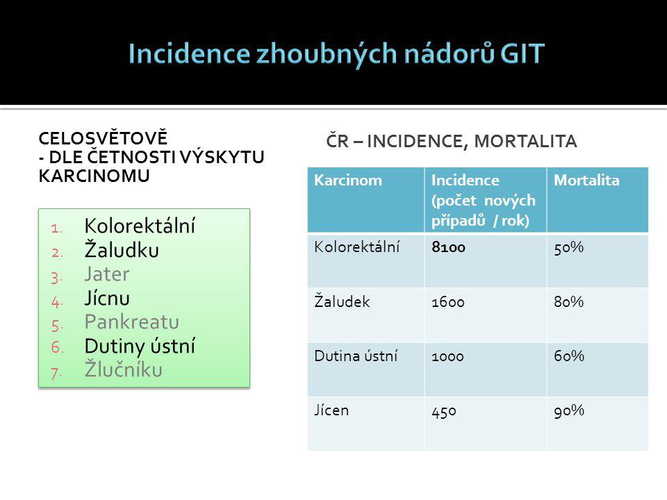 Incidence zhoubných nádorů GIT