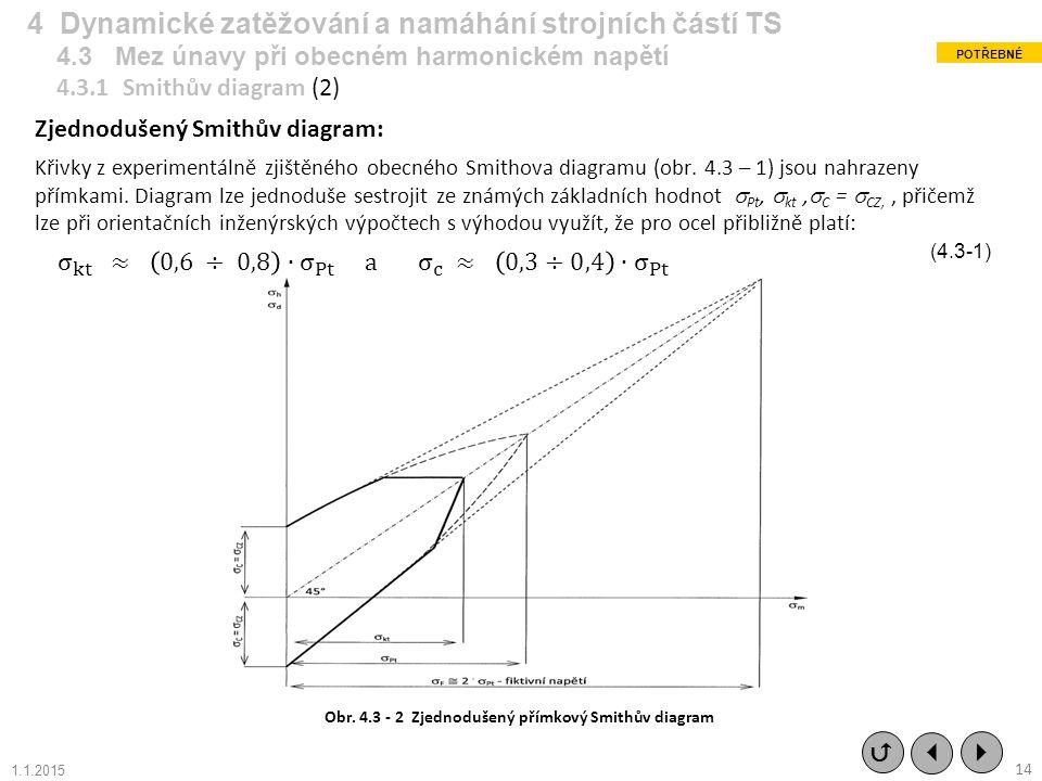 Obr. 4.3 - 2 Zjednodušený přímkový Smithův diagram