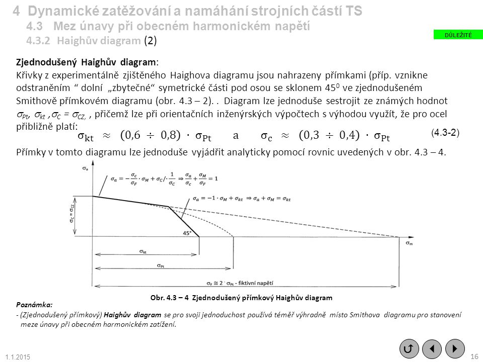 Obr. 4.3 – 4 Zjednodušený přímkový Haighův diagram