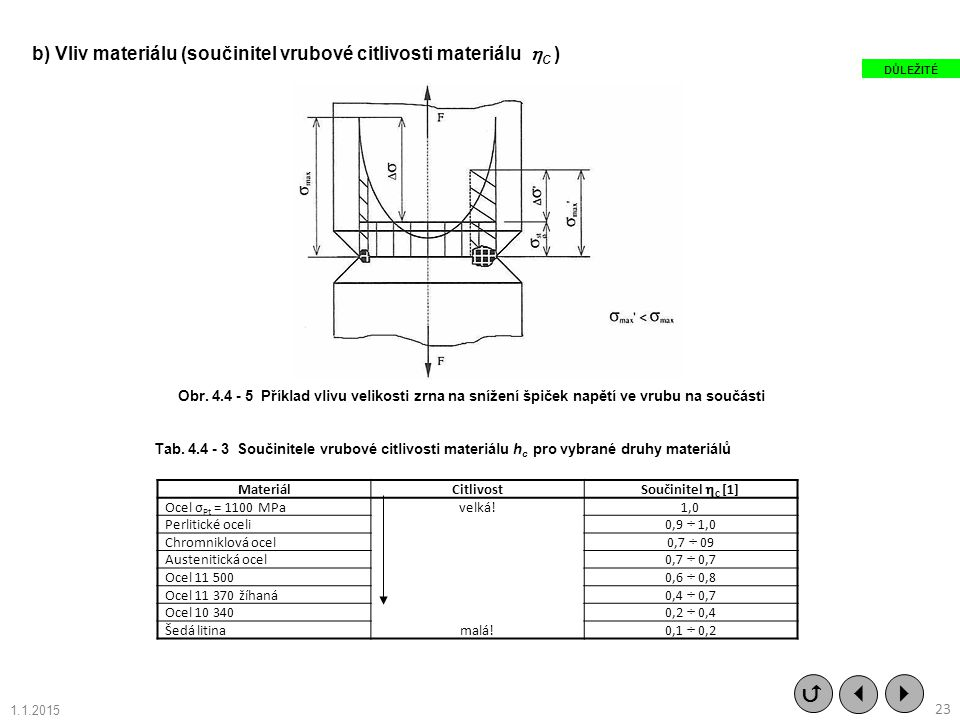   b) Vliv materiálu (součinitel vrubové citlivosti materiálu C ) 23