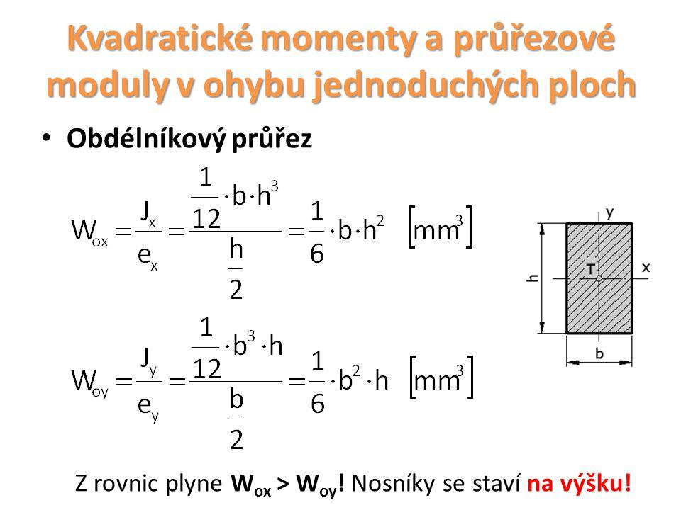 Kvadratické momenty a průřezové moduly v ohybu jednoduchých ploch