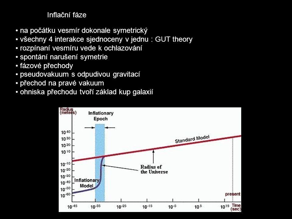 Inflační fáze na počátku vesmír dokonale symetrický. všechny 4 interakce sjednoceny v jednu : GUT theory.