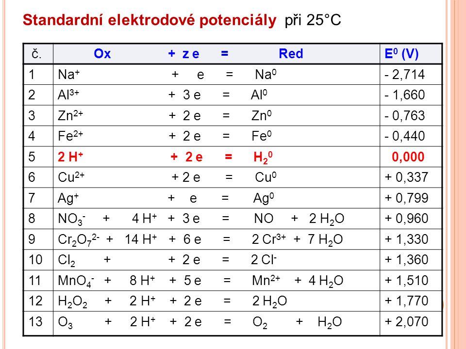 Standardní elektrodové potenciály při 25°C