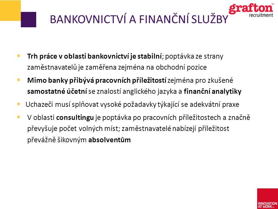 Bankovnictví a finanční služby
