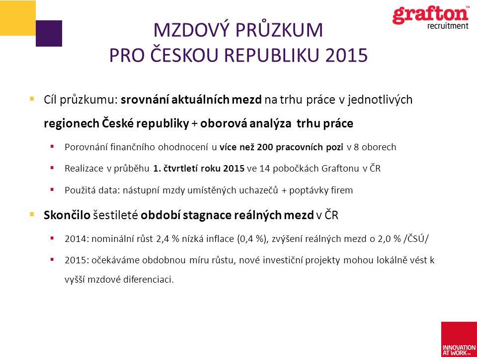 Mzdový Průzkum pro českou republiku 2015