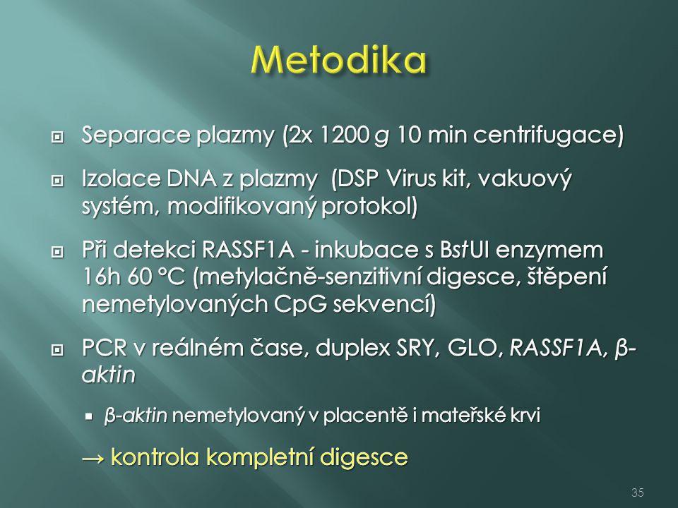 Metodika Separace plazmy (2x 1200 g 10 min centrifugace)