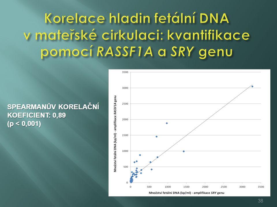 Korelace hladin fetální DNA v mateřské cirkulaci: kvantifikace pomocí RASSF1A a SRY genu