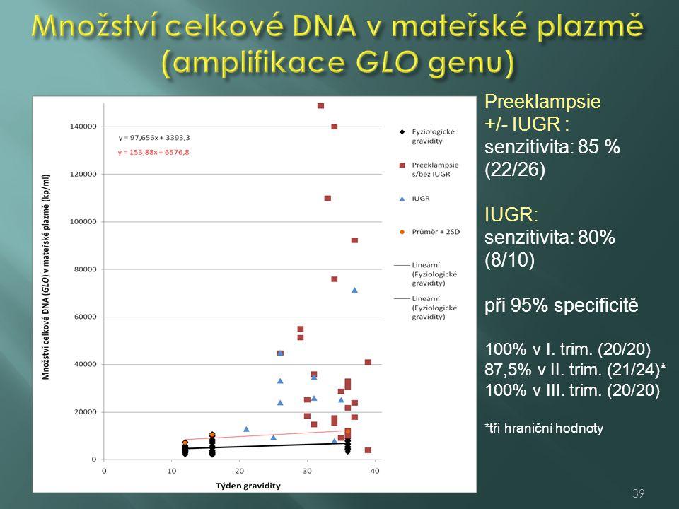 Množství celkové DNA v mateřské plazmě (amplifikace GLO genu)