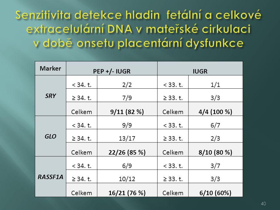 Senzitivita detekce hladin fetální a celkové extracelulární DNA v mateřské cirkulaci v době onsetu placentární dysfunkce