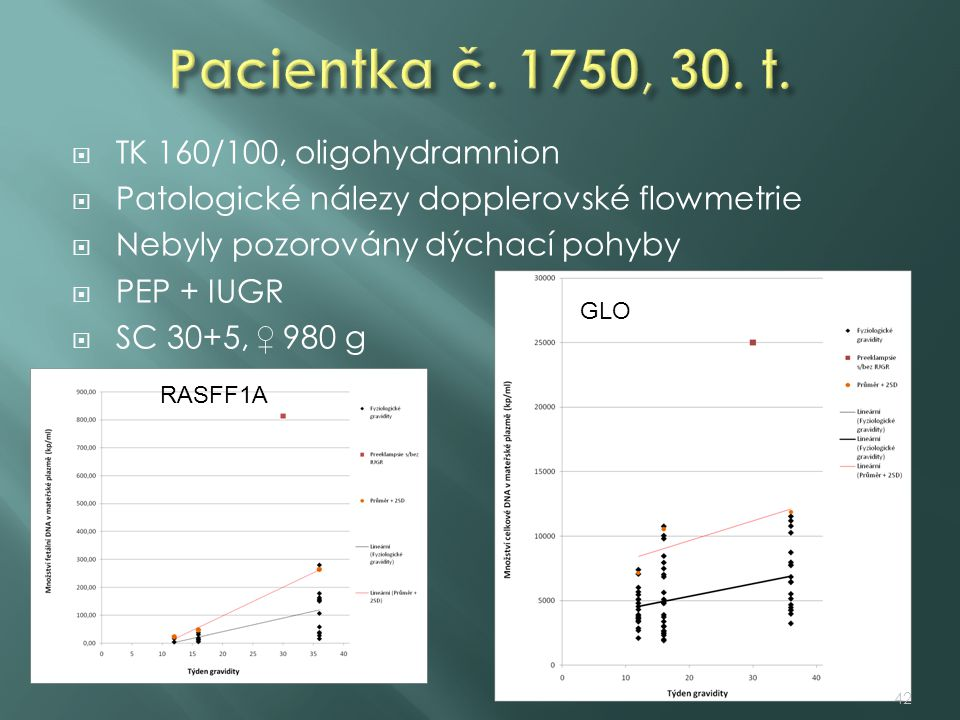 Pacientka č. 1750, 30. t. TK 160/100, oligohydramnion