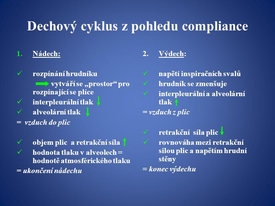 Dechový cyklus z pohledu compliance