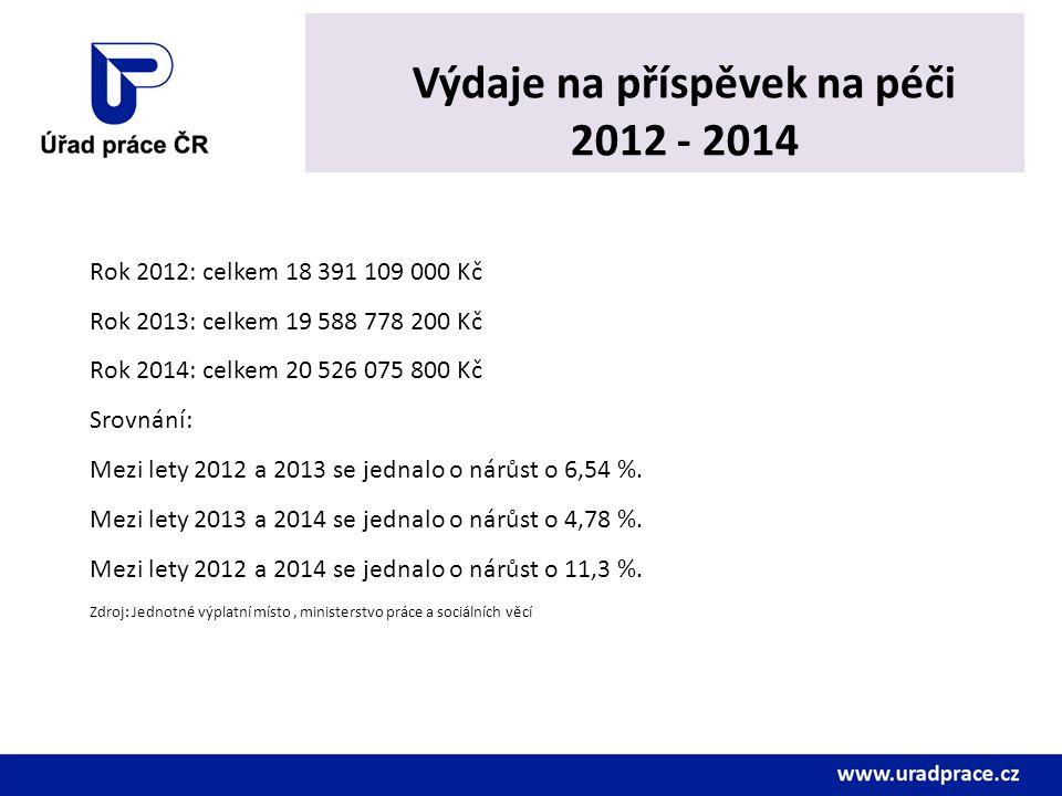 Výdaje na příspěvek na péči 2012 - 2014