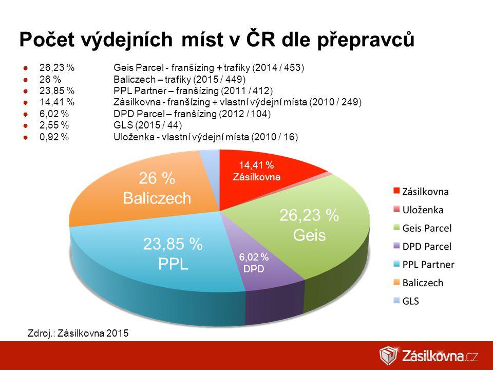 Počet výdejních míst v ČR dle přepravců