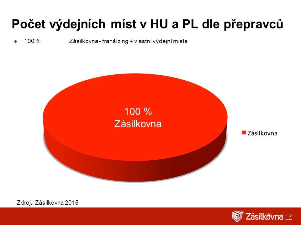 Počet výdejních míst v HU a PL dle přepravců