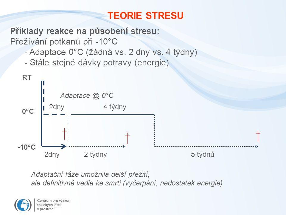 TEORIE STRESU Příklady reakce na působení stresu: