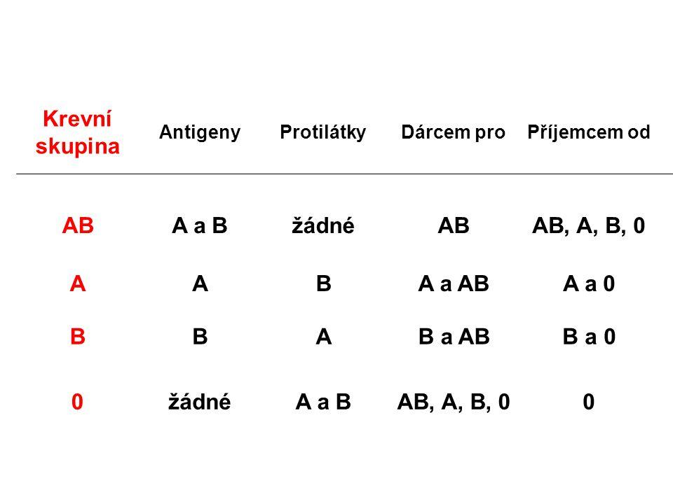 Krevní skupina AB A a B žádné AB, A, B, 0 A B A a AB A a 0 B a AB