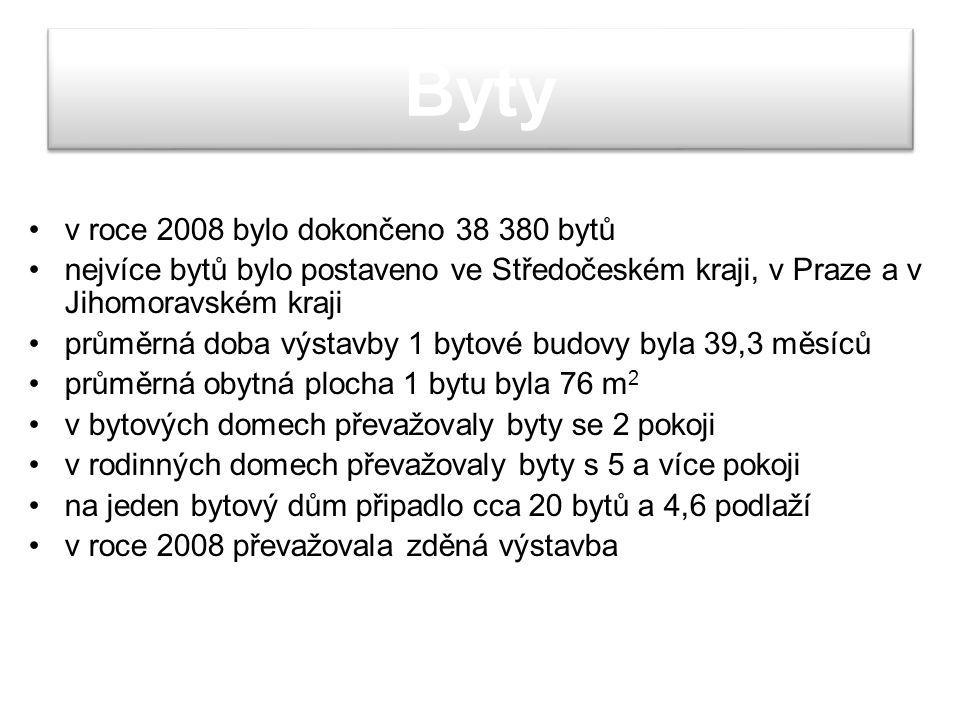 Byty v roce 2008 bylo dokončeno 38 380 bytů