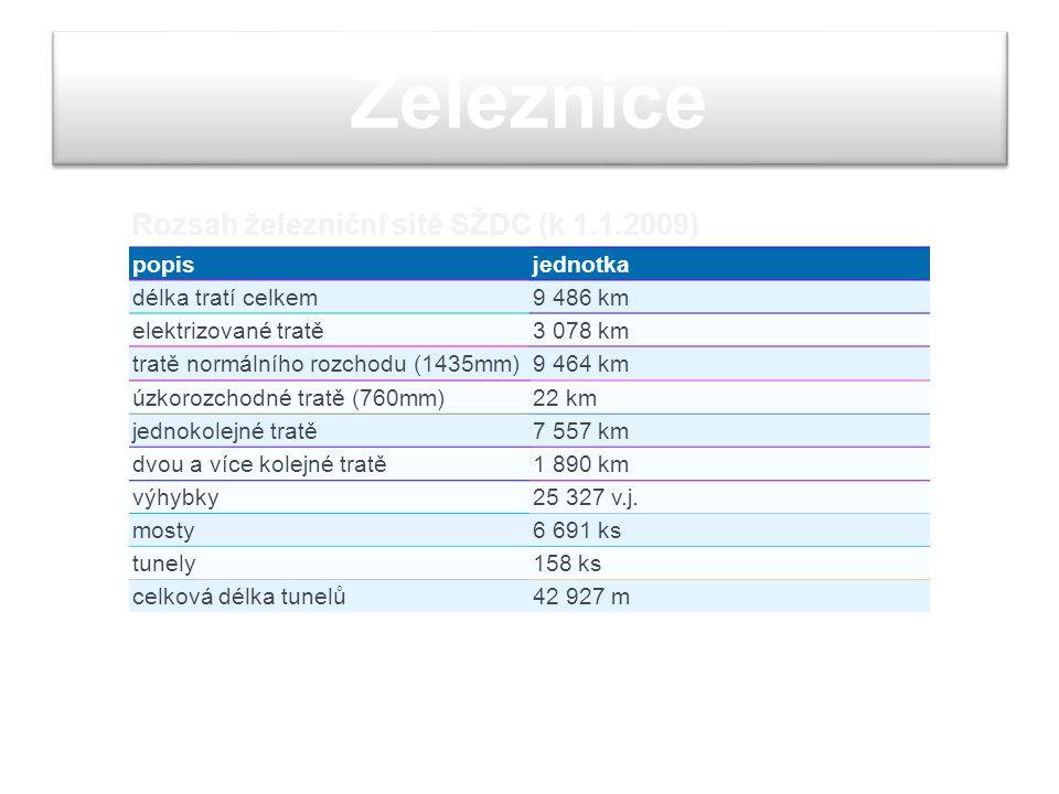 Železnice Rozsah železniční sítě SŽDC (k 1.1.2009) popis jednotka