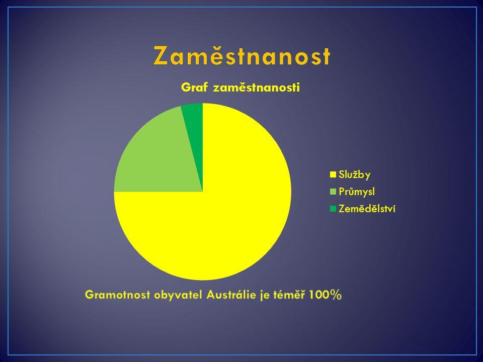 Gramotnost obyvatel Austrálie je téměř 100%