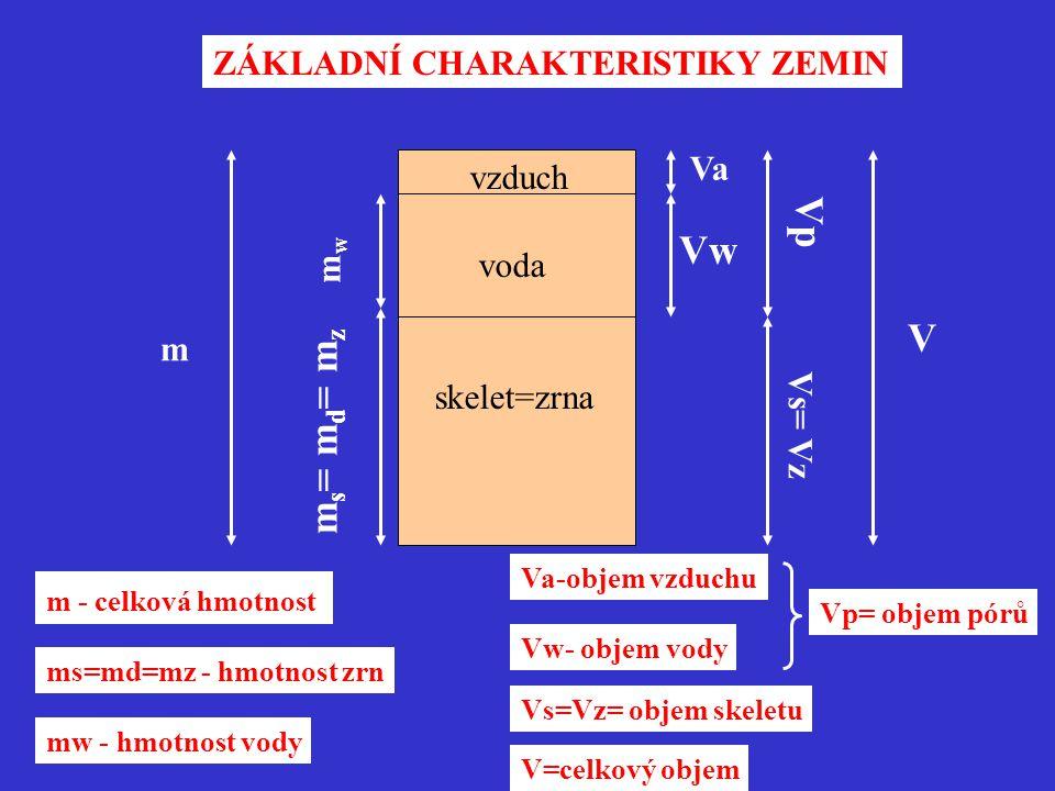 Vp Vw V ms= md= mz ZÁKLADNÍ CHARAKTERISTIKY ZEMIN Va vzduch mw voda m