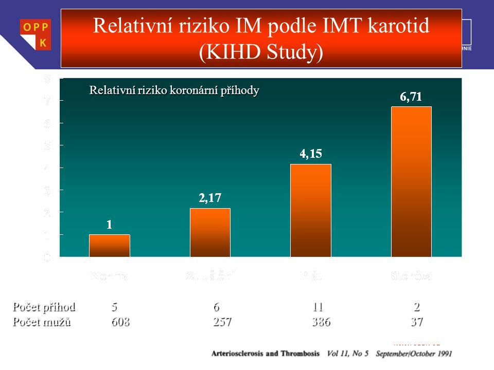 Relativní riziko IM podle IMT karotid (KIHD Study)