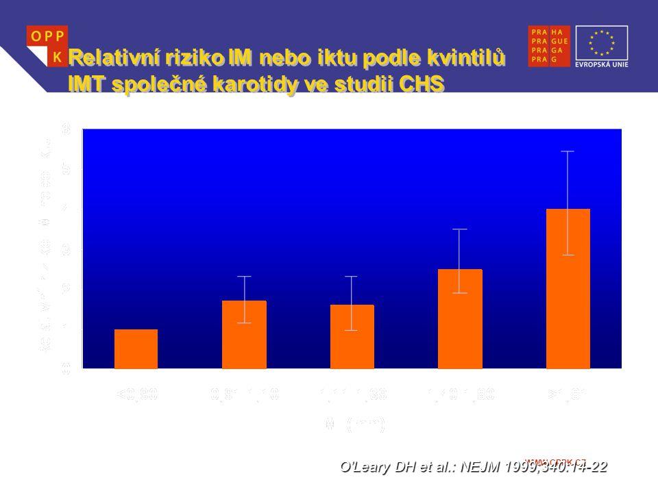 Relativní riziko IM nebo iktu podle kvintilů IMT společné karotidy ve studii CHS