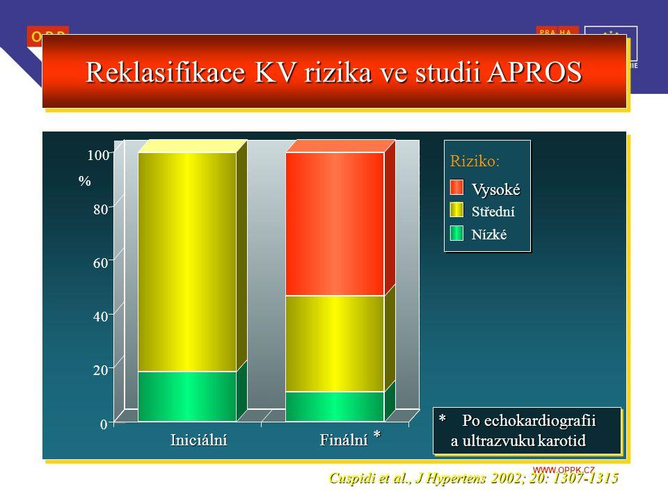 Reklasifikace KV rizika ve studii APROS
