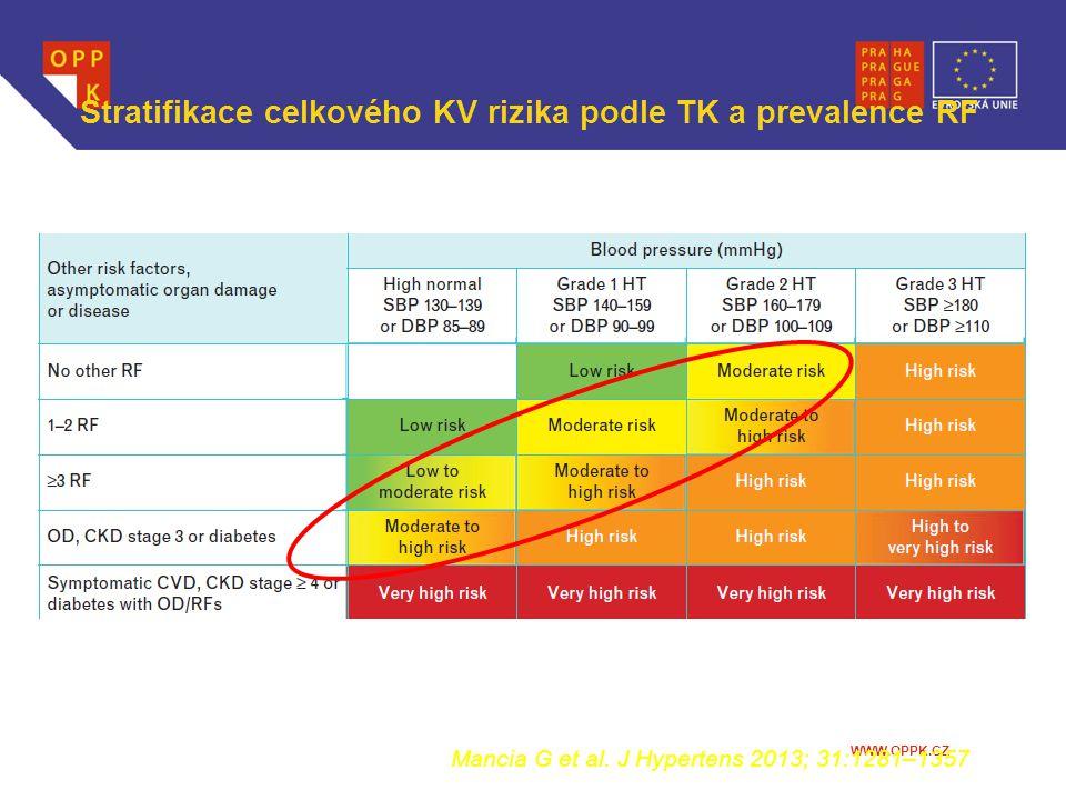 Stratifikace celkového KV rizika podle TK a prevalence RF