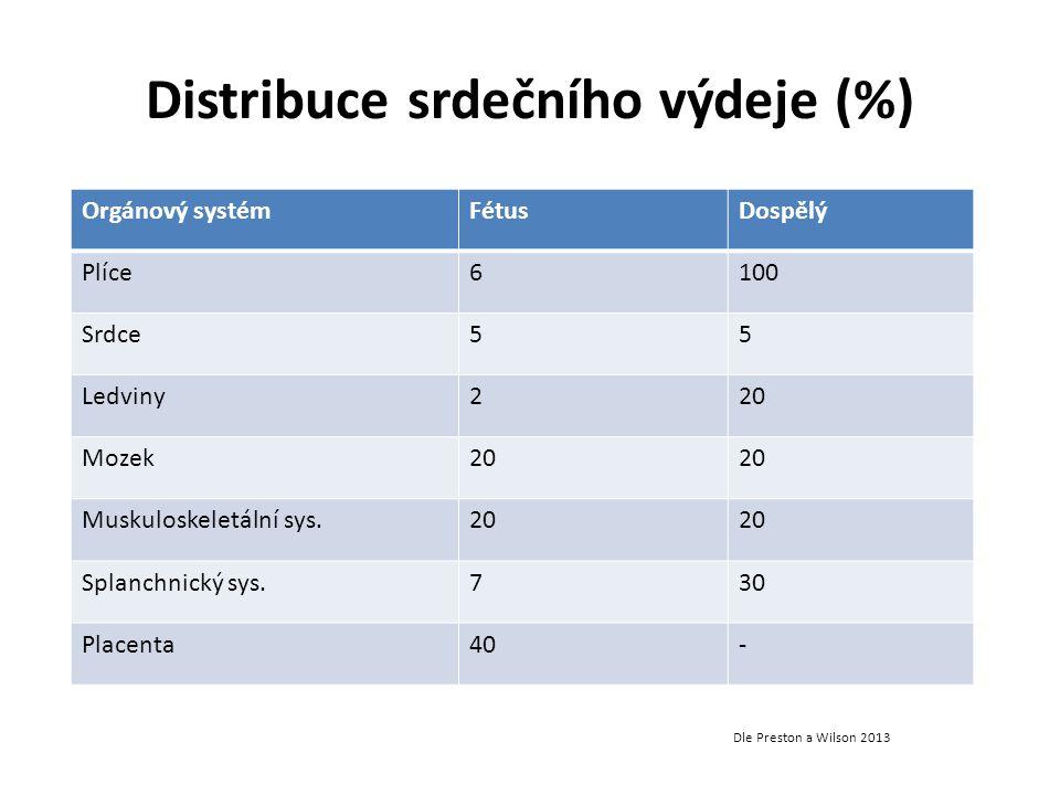 Distribuce srdečního výdeje (%)
